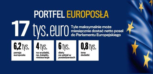 Ile dla europosła?