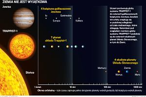 Układ TRAPPIST-1: Siedem planet, które mogą żyć