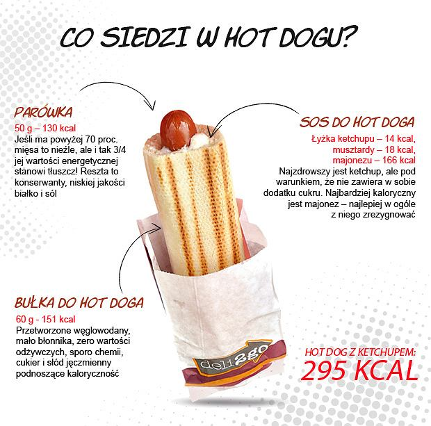 hot dog tabela kalorii