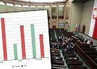 67 proc. Polaków źle ocenia posłów. Zadowoleni z ich pracy są najmłodsi i mieszkańcy wsi