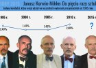 Janusz Korwin-Mikke - jedyny kandydat, kt�ry bra� udzia� we wszystkich wyborach prezydenckich od 1995 roku