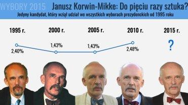 Tym razem b�dzie lepiej? Janusz Korwin-Mikke - jedyny taki kandydat na prezydenta