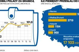 Emigranci wysy�aj� do kraju coraz mniej pieni�dzy