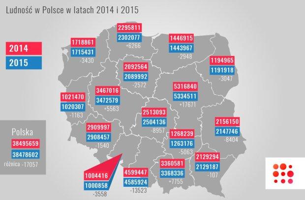 GUS: spada liczba mieszka�c�w Polski. Najbardziej wyludniaj� si� �l�sk i ��dzkie