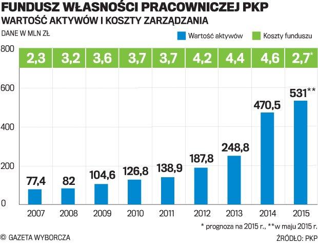 Fundusz inwestycyjny i ksi�gowy problem kolejarzy z PKP