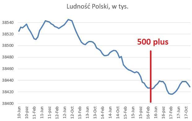 Ludność w Polsce