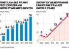 Tusk realizuje obietnice. Zlecenie prawie jak etat: prawo do zasi�ku dla bezrobotnych i sk�adki