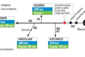 Dlaczego autostrada A2 tak szybko si� zatka�a w niedziel�?