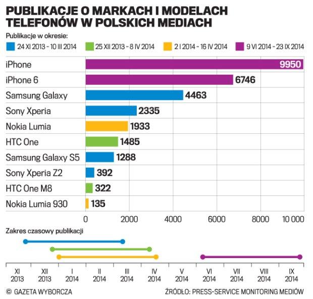 "Media kochaj� Apple'a, a firma korzysta na ""darmowej reklamie"""