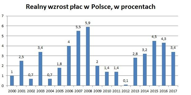 Realny wzrost płac w polskiej gospodarce