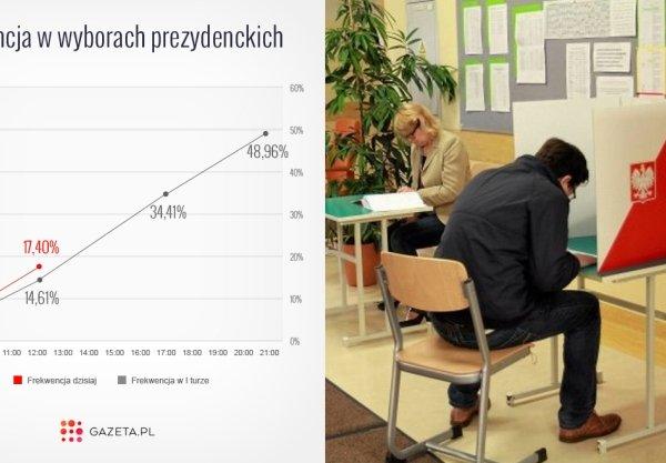 PKW. Frekwencja na godz. 12: 17,4 proc. Najwięcej ludzi zagłosowało w Krynicy Morskiej