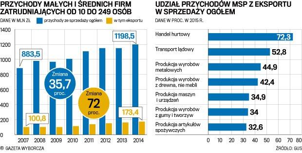 """Zagranica przyciąga mniejsze firmy. Ranking """"Polska Firma Przyszłości"""""""