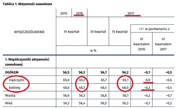 Aktywność zawodowa mężczyzn w Polsce nie spada, a kobiet spada