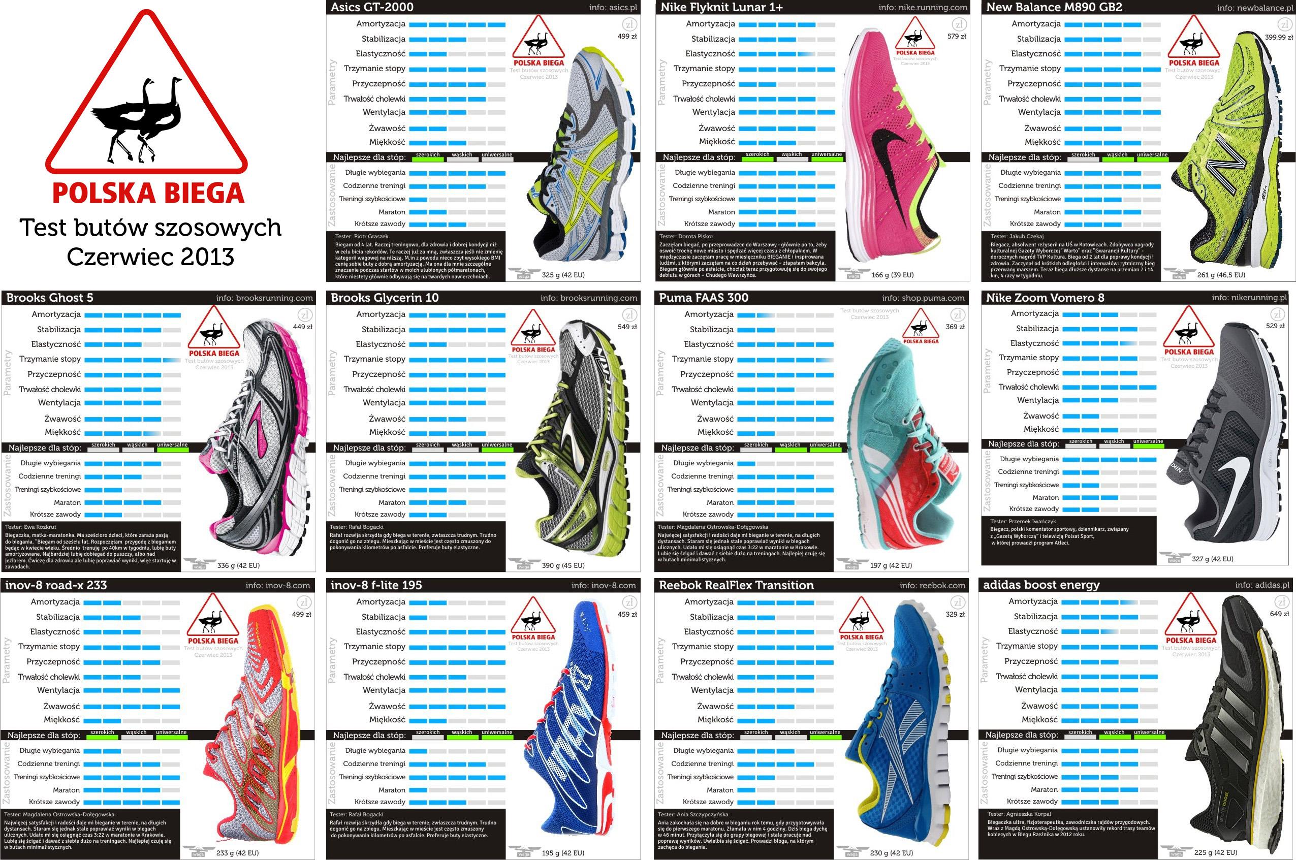 9ca5f0fc Wielki TEST butów szosowych [INFOGRAFIKI]