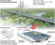 Most na Odrze we Wrocławiu-Rędzinie