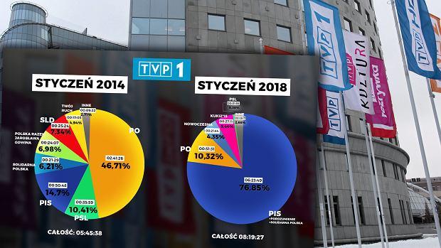 Czas wystąpień polityków w TVP