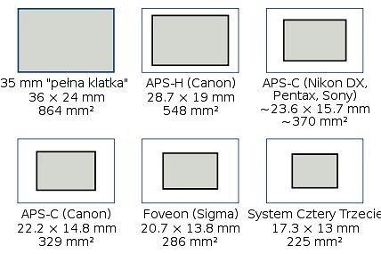 Wymiary przykładowych matryc