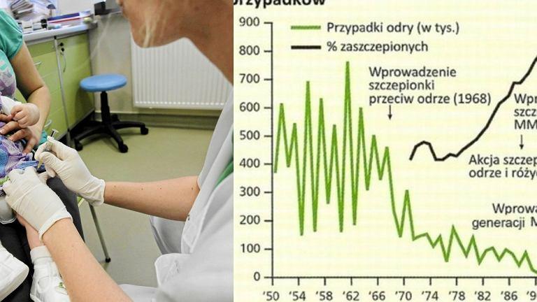 Wprowadzenie szczepień przeciwko odrze znacznie zmniejszyło liczbę zachorowań