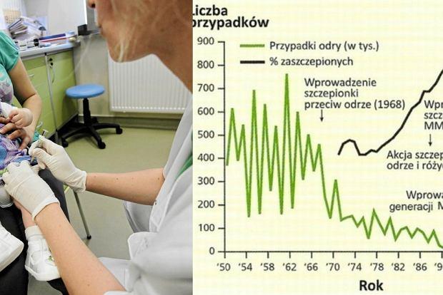 Wprowadzenie szczepie� przeciwko odrze znacznie zmniejszy�o liczb� zachorowa�