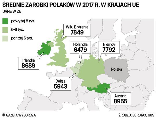 Rekordowe Zarobki Polaków Za Granicą średnia 77 Tys Zł Brutto