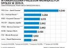 PiS zwija złote spadochrony. Prezesi będą zarabiać mniej