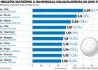 Polsat chce sprzeda� prawa do siatk�wki