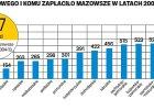 Jak ul�y� Mazowszu i nie zabra� innym regionom? Rz�d zmienia zasady janosikowego