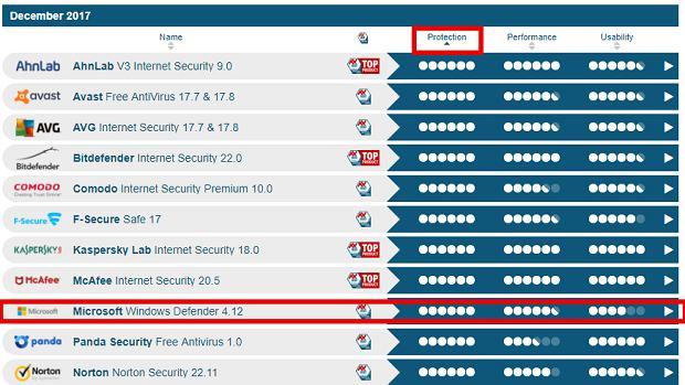 Pozycja Microsoft w rankingu AV-Test (filtr: 'Ochrona')