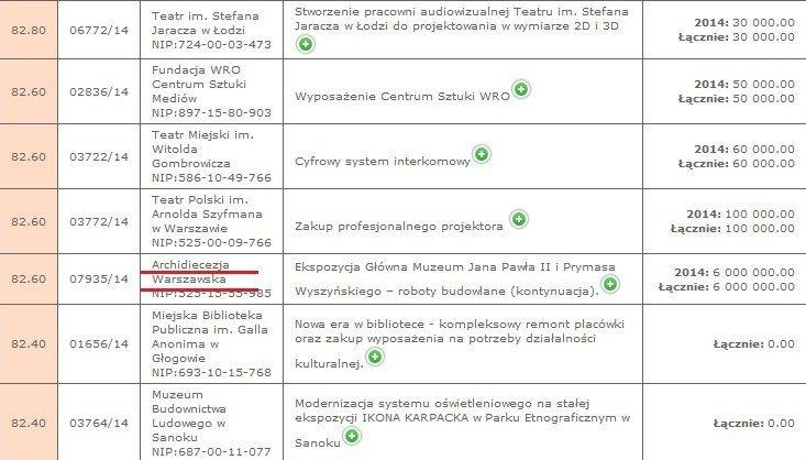 Skan dokumentu Ministerstwa Kultury i Dziedzictwa Narodowego z opisanymi dotacjami, na którymi widać, że pieniądze zostały przyznane Archidiecezji warszawskiej