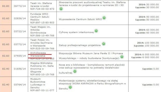 Skan dokumentu Ministerstwa Kultury i Dziedzictwa Narodowego z opisanymi dotacjami, na kt�rymi wida�, �e pieni�dze zosta�y przyznane Archidiecezji warszawskiej