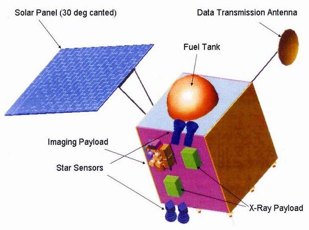 Sonda  Chandrayaan-1