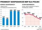 OECD o gospodarce Polski: Bez reform ani rusz