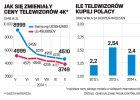 Ceny telewizor�w 4K p�jd� w d�. W po�owie 2015 szturm na sklepy?