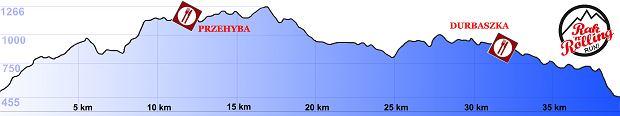Fundacja Rak'n'Roll organizuje kolejne wyzwanie - tym razem będą to biegi górskie, profil trasy maratonu górskiego