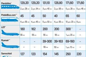 Walka o pasa�er�w: poci�g, samolot czy bus?