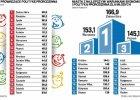 Wielki ranking miast. Je�li rodzi� dzieci, to tylko w Zielonej G�rze. Tam s� przedszkola i �wietlice. Jak wypadli inni?