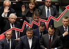42 proc. dla PiS w najnowszym sondażu GFK Polonia