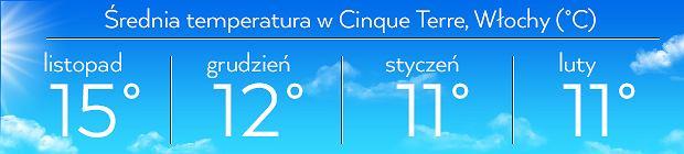 Średnia temperatura dla tej części Włoch