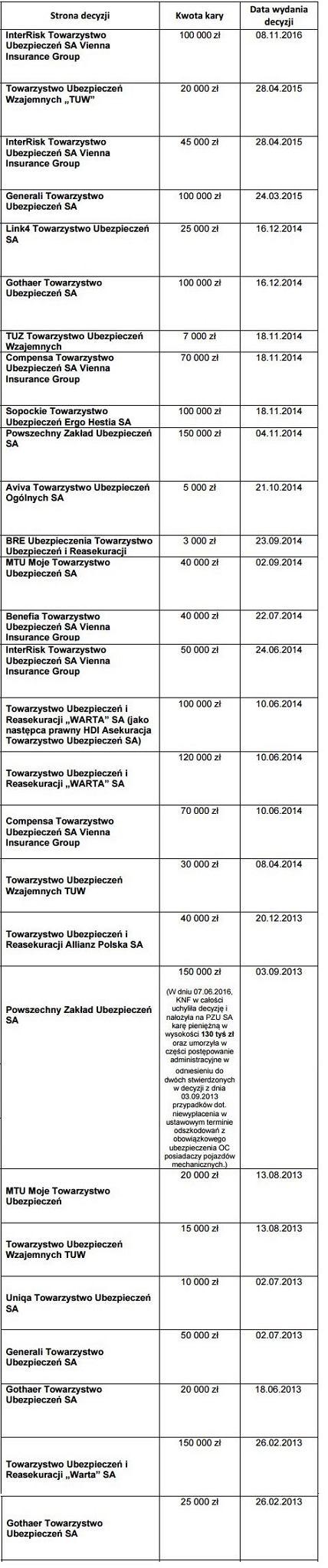 Kary nałożone przez KNF w latach 2013-2016 na zakłady ubezpieczeń za nieterminowe wypłaty odszkodowań z polis OC