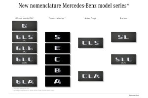 Nowe oznaczenia modeli Mercedesa