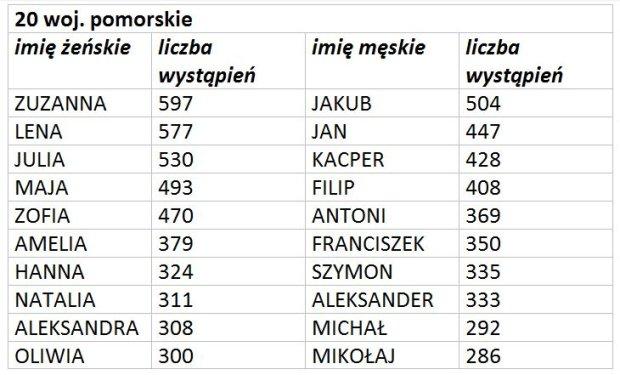 6351cda4da Najpopularniejsze imiona dla dzieci na Pomorzu  Zuzanna i Jakub
