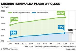 Polska p�aca nie jest taka minimalna. Przestroga pracodawc�w