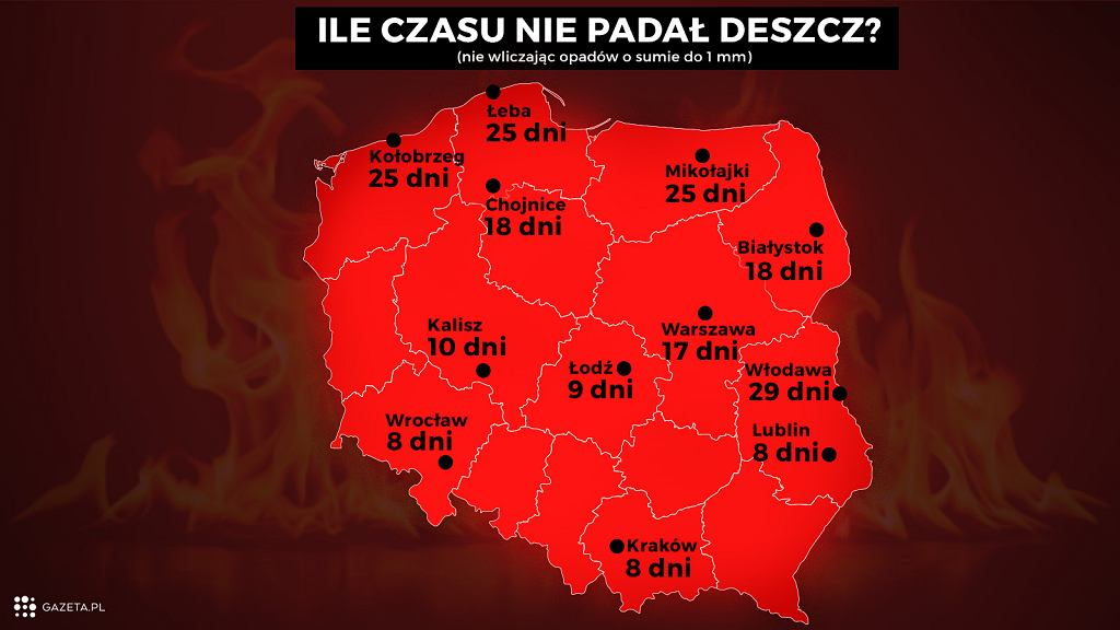 Susza w Polsce