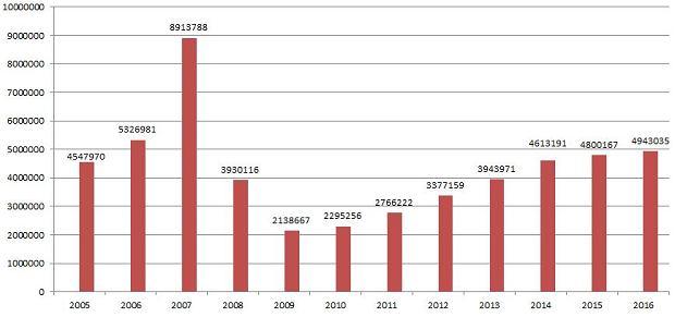 Liczba wydanych dowodów osobistych w latach 2005-2016