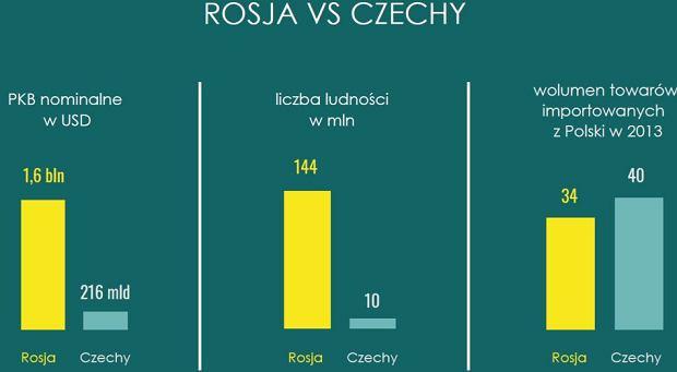 z23789646Q,Rosja-vs-Czechy.jpg