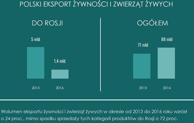 z23789647Q,Polski-eksport-zywnosci-i-zwi