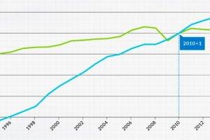 Polacy w ci�gu 20 lat wiele szybciej ni� Niemcy poprawili swoj� efektywno�� pracy, ale zarabiaj� trzy razy mniej [WYKRES]
