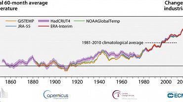 Wzrost średniej temperatury Ziemi po wybuchu rewolucji przemysłowej