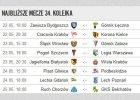 Rozkład meczów na 34. kolejkę Ekstraklasy