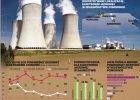 Spada poparcie dla elektrowni j�drowej. Mieszka�cy wol� energi� z wiatru i s�o�ca